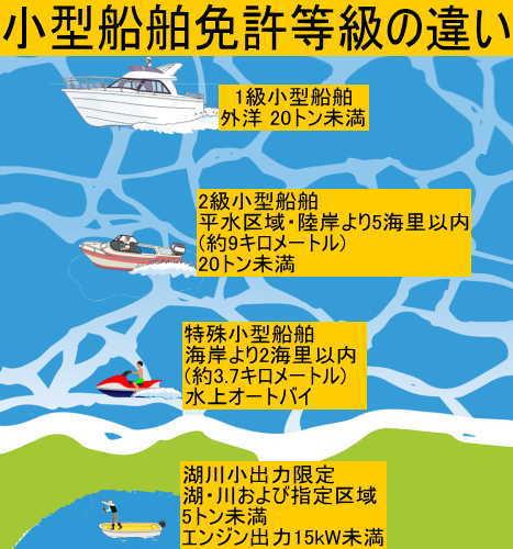 小型船舶免許等級の違い