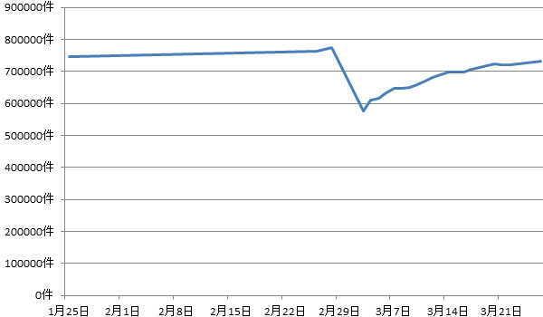 新型コロナウイルスの感染拡大前後の求人件数比較グラフ