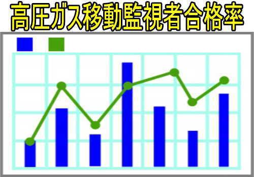 高圧ガス移動監視者の合格率