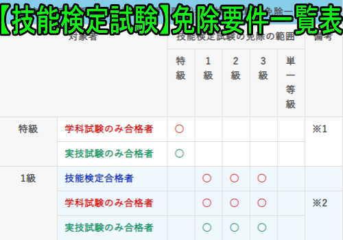 【技能検定試験】各等級の免除要件一覧表