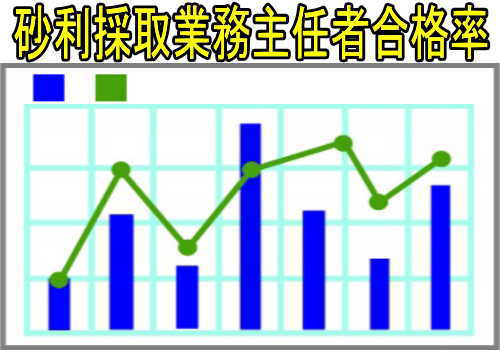 砂利採取業務主任者試験の合格率