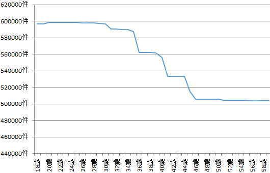 緊急事態宣言解除後の年齢別求人件数拡大版