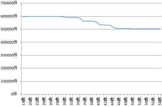 緊急事態宣言解除後の年齢別求人件数