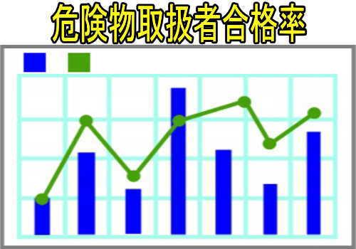 金属溶解技能検定の合格率