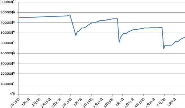 2020年5月前半新型コロナウイルスの感の染拡大前後の求人件数比較グラフ