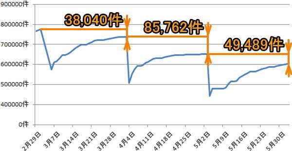 3月4月5月新型コロナウイルスの求人減少比較