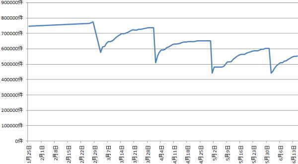 2020年6月前半新型コロナウイルスの感の染拡大前後の求人件数比較グラフ