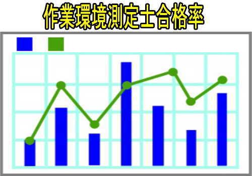 第一種作業環境測定士と第ニ種作業環境測定士の合格率