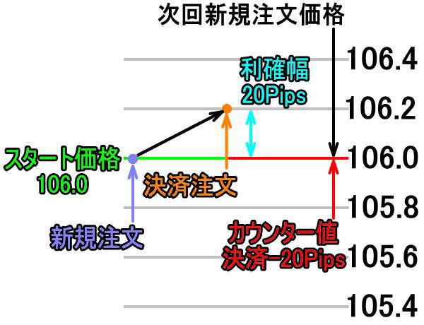トライオートFXシステムトレードカウンター値設定の説明