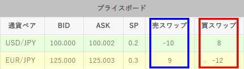 ドル円とユーロ円のスワップ比較