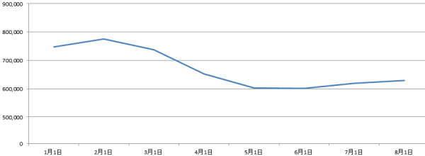 2020年1月から8月の月末求人比較