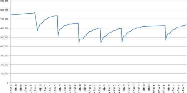 2020年1月から9月の月末求人比較