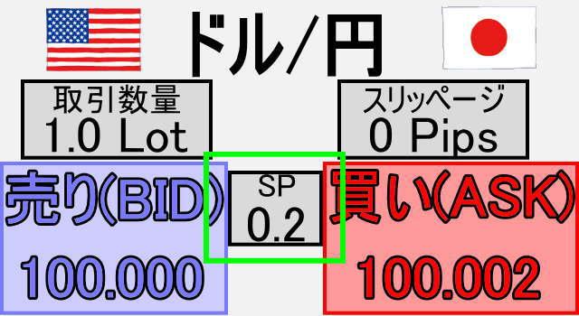 FXスプレッド(値幅)の確認