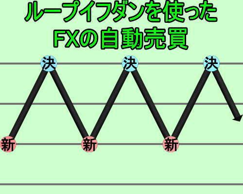 ループイフダンを使ったFXの自動売買(オートトレード)