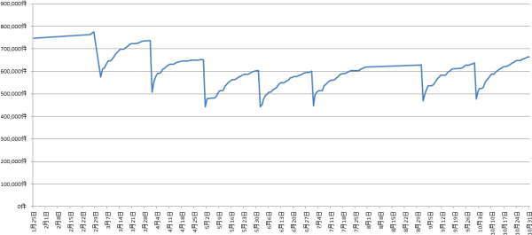 2020年1月から10月の月末求人比較
