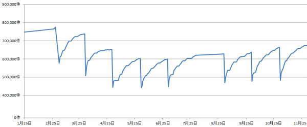 2020年1月から11月の月末求人比較
