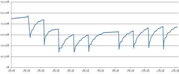2020年1月から12月の月末求人比較