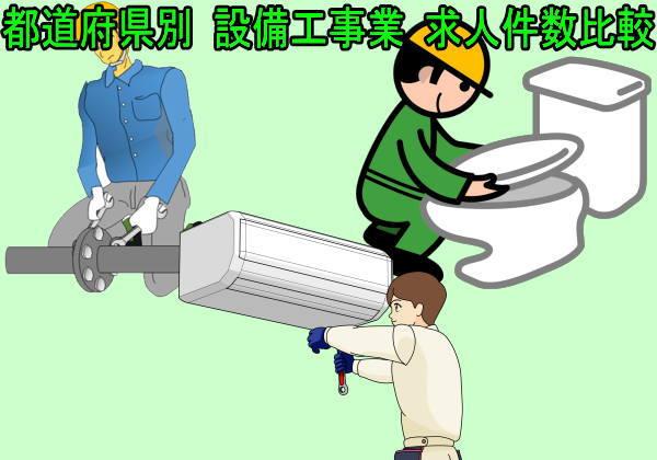 都道府県別 設備工事業 求人件数比較