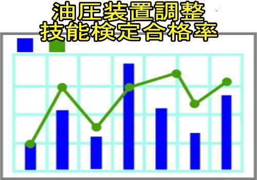 油圧装置調整技能検定合格率