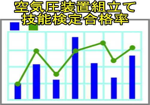 空気圧装置組立て技能検定合格率