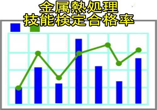 金属熱処理技能検定合格率