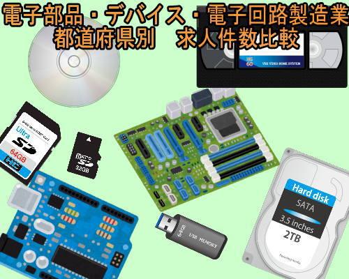 都道府県別 電子部品・デバイス・電子回路製造業求人サムネ