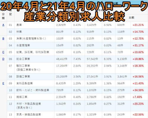 20年4月と21年4月のハローワーク産業分類別求人比較