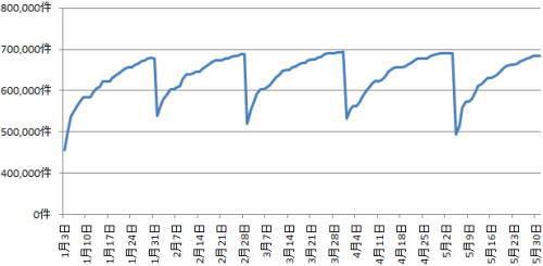21年1月から5月末ハローワークの求人状況