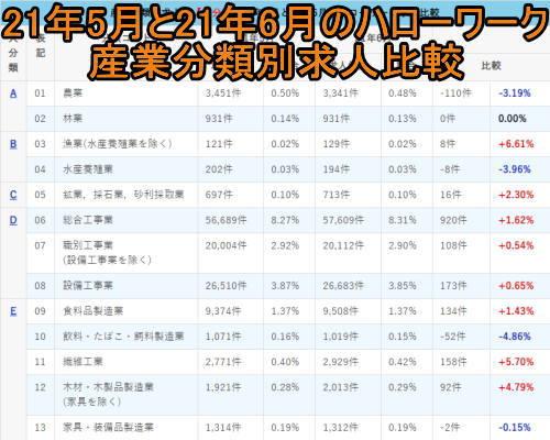 21年5月と21年6月のハローワーク産業分類別求人比較