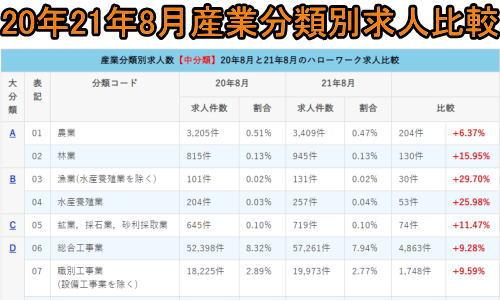 20年8月21年8月産業分類別求人比較