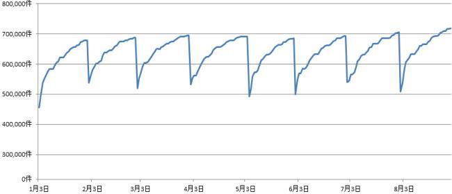 21年1月から8月末ハローワークの求人状況